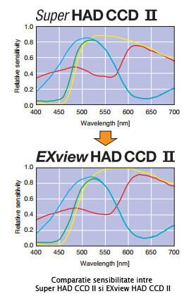 SONY Super HAD CCD II vs. SONY EXview HAD CCD II
