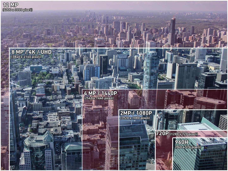 Exemple de rezolutie in domeniul sistemelor de supraveghere video