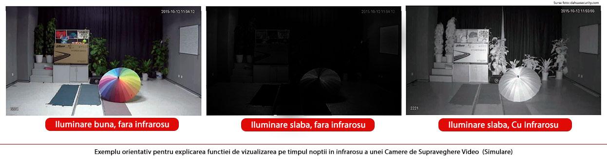 Comparatie intre camere cu infrarosu si fara infrarosu - Dahua pentru sisteme de supraveghere video