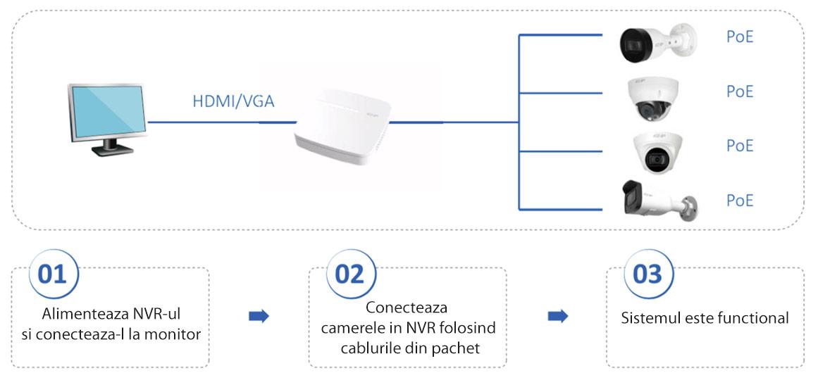 Plug and play - conectare rapida folosind doar un cablu
