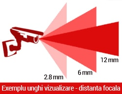 Lentila / obiectiv camera de supraveghere video